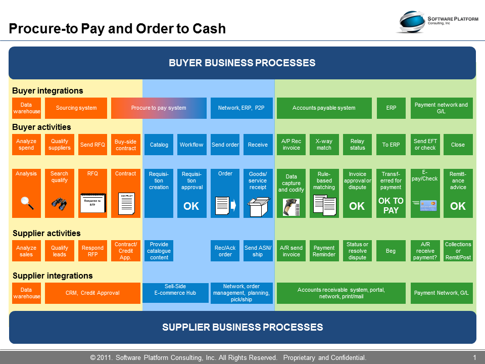 Quote To Cash Simple Source To Settle  Softwareplatformconsulting